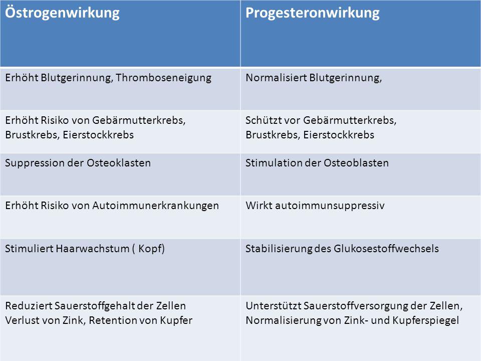 7.5.08 Marianne Krug, Ärztin f. Allgemeinmedizin, Frankfurt EstrogenwirkungenProgesteronwirkungen Baut Gebärmutterschleimhaut auf Ermöglicht Abbluten