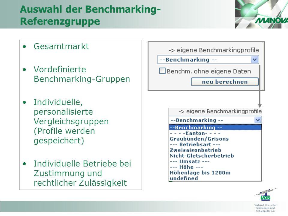 Auswahl der Benchmarking- Referenzgruppe Gesamtmarkt Vordefinierte Benchmarking-Gruppen Individuelle, personalisierte Vergleichsgruppen (Profile werden gespeichert) Individuelle Betriebe bei Zustimmung und rechtlicher Zulässigkeit