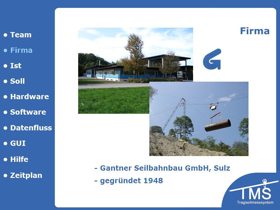 Team Firma Ist Soll Hardware Software Datenfluss GUI Hilfe Firma - Gantner Seilbahnbau GmbH, Sulz - gegründet 1948 Zeitplan