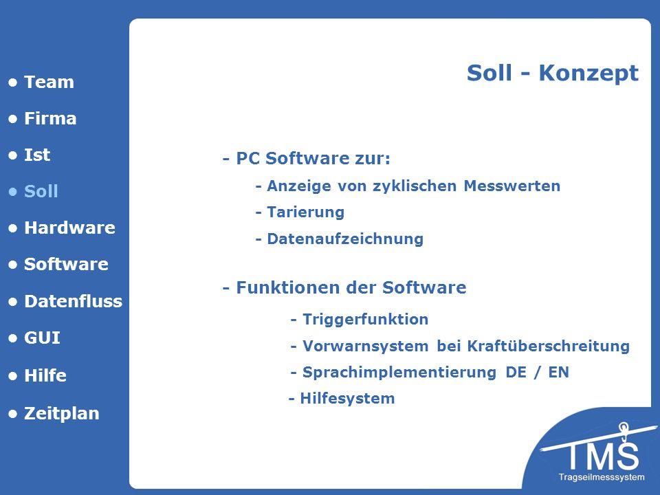 Team Firma Ist Soll Hardware Software Datenfluss GUI Hilfe - PC Software zur: - Anzeige von zyklischen Messwerten - Tarierung - Datenaufzeichnung Soll