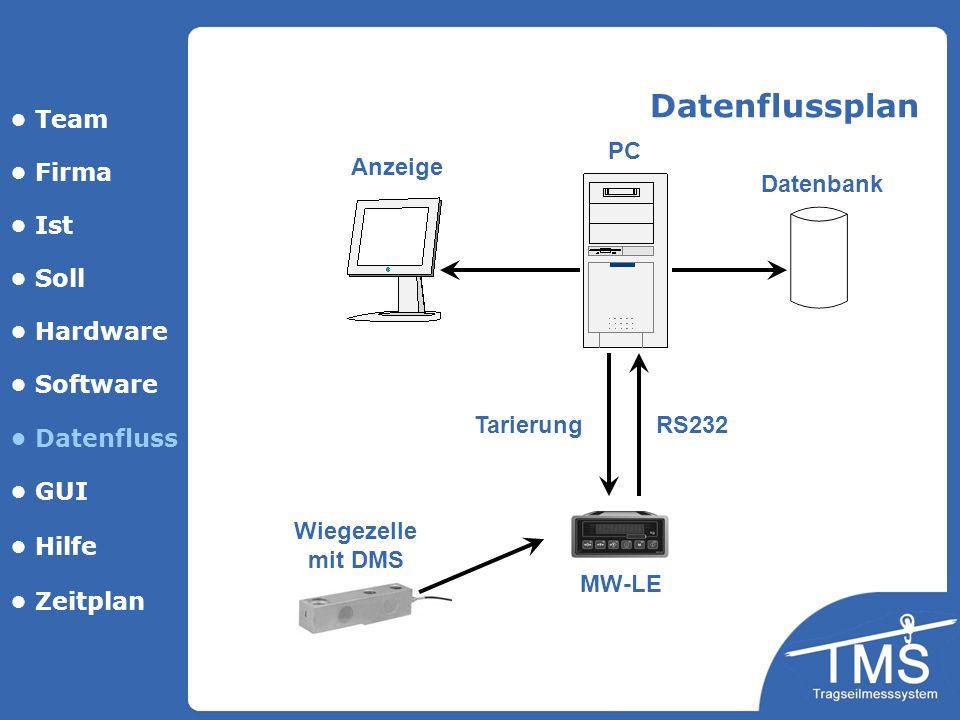 Team Firma Ist Soll Hardware Software Datenfluss GUI Hilfe Datenbank PC Anzeige MW-LE Wiegezelle mit DMS Datenflussplan TarierungRS232 Zeitplan