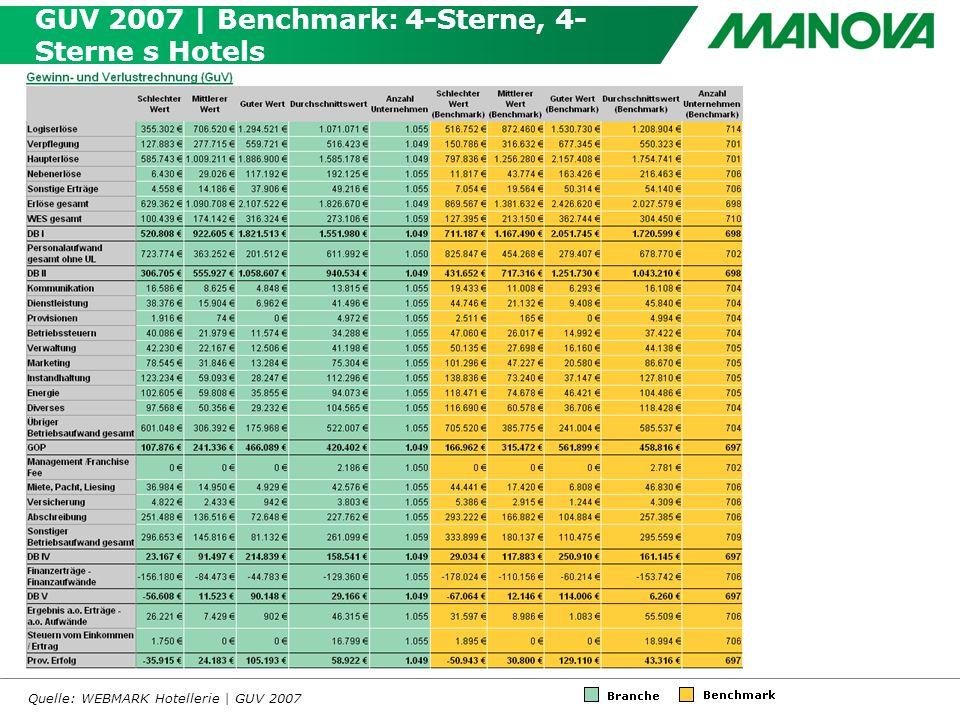 GUV 2007 | Benchmark: 4-Sterne, 4- Sterne s Hotels Quelle: WEBMARK Hotellerie | GUV 2007