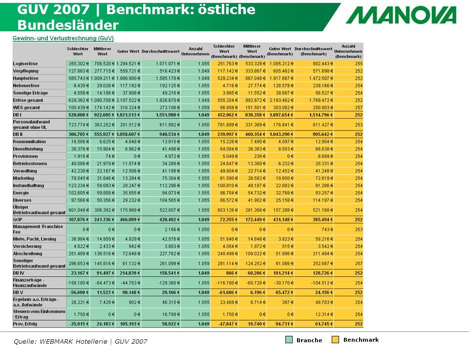 GUV 2007 | Benchmark: östliche Bundesländer Quelle: WEBMARK Hotellerie | GUV 2007