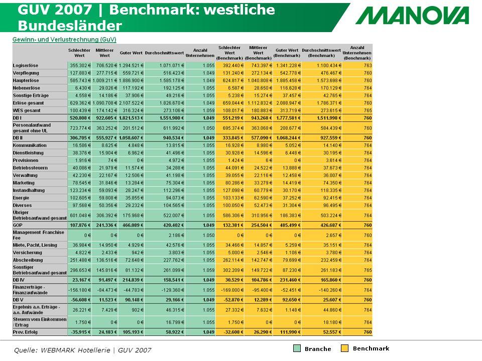 GUV 2007 | Benchmark: westliche Bundesländer Quelle: WEBMARK Hotellerie | GUV 2007