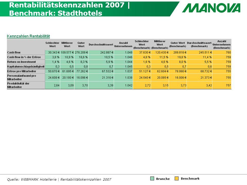 Rentabilitätskennzahlen 2007 | Benchmark: Stadthotels Quelle: WEBMARK Hotellerie | Rentabilitätskennzahlen 2007