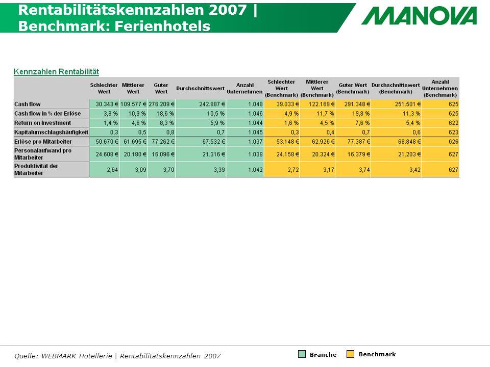 Rentabilitätskennzahlen 2007 | Benchmark: Ferienhotels Quelle: WEBMARK Hotellerie | Rentabilitätskennzahlen 2007