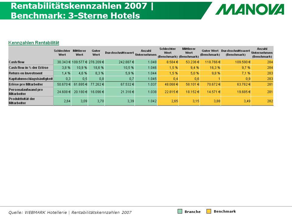 Rentabilitätskennzahlen 2007 | Benchmark: 3-Sterne Hotels Quelle: WEBMARK Hotellerie | Rentabilitätskennzahlen 2007