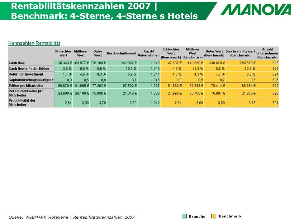 Rentabilitätskennzahlen 2007 | Benchmark: 4-Sterne, 4-Sterne s Hotels Quelle: WEBMARK Hotellerie | Rentabilitätskennzahlen 2007