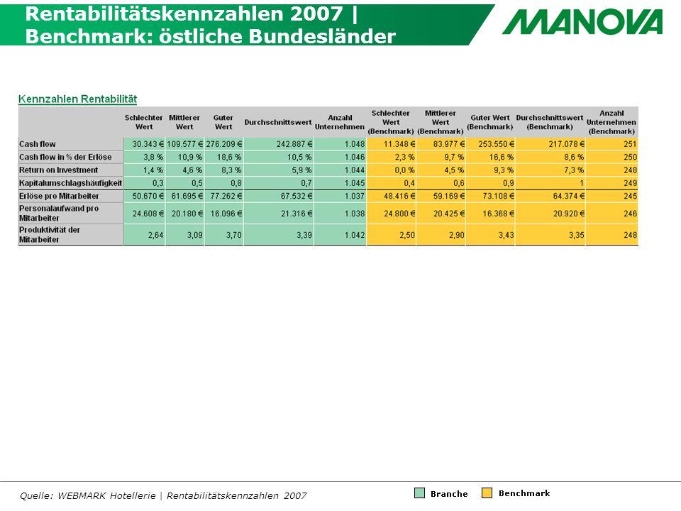 Rentabilitätskennzahlen 2007 | Benchmark: östliche Bundesländer Quelle: WEBMARK Hotellerie | Rentabilitätskennzahlen 2007