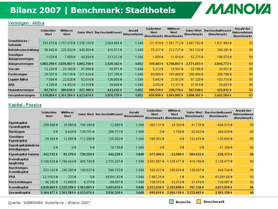 Bilanz 2007 | Benchmark: Stadthotels Quelle: WEBMARK Hotellerie | Bilanz 2007