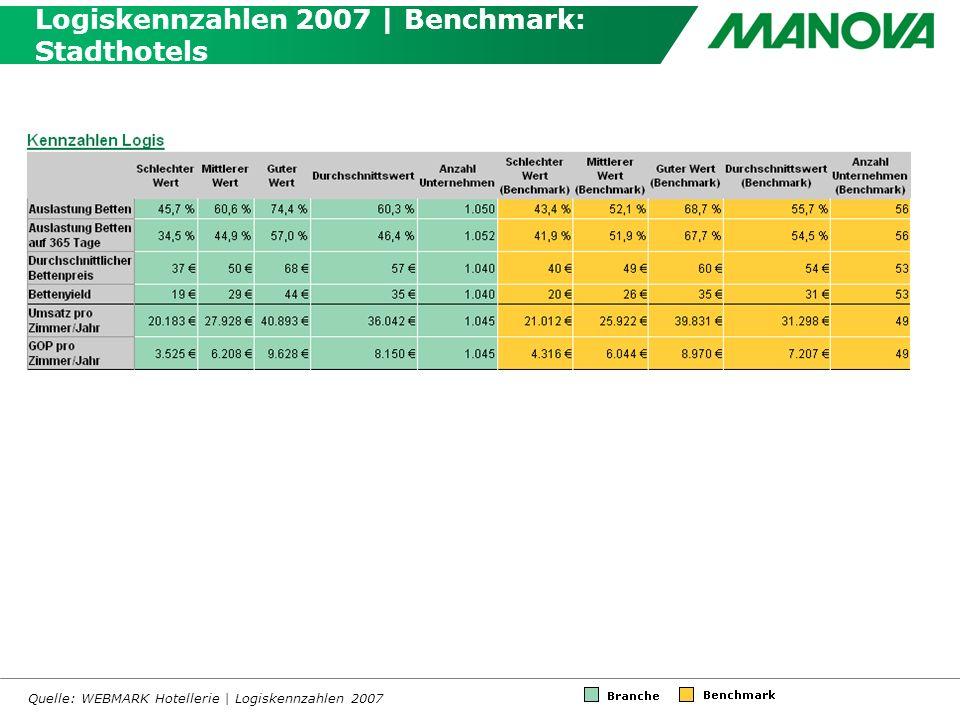 Logiskennzahlen 2007 | Benchmark: Stadthotels Quelle: WEBMARK Hotellerie | Logiskennzahlen 2007