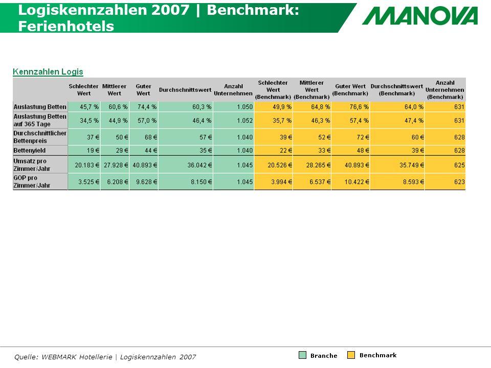 Logiskennzahlen 2007 | Benchmark: Ferienhotels Quelle: WEBMARK Hotellerie | Logiskennzahlen 2007