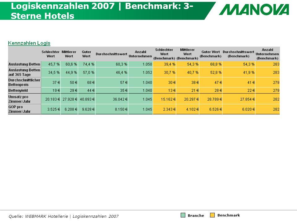 Logiskennzahlen 2007 | Benchmark: 3- Sterne Hotels Quelle: WEBMARK Hotellerie | Logiskennzahlen 2007