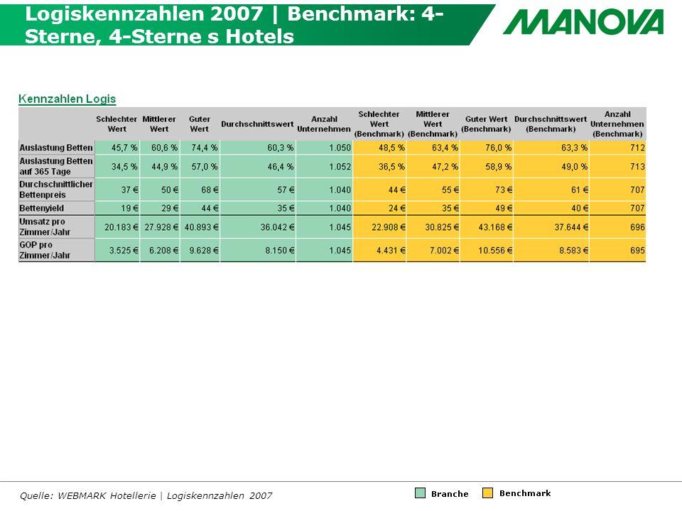 Logiskennzahlen 2007 | Benchmark: 4- Sterne, 4-Sterne s Hotels Quelle: WEBMARK Hotellerie | Logiskennzahlen 2007