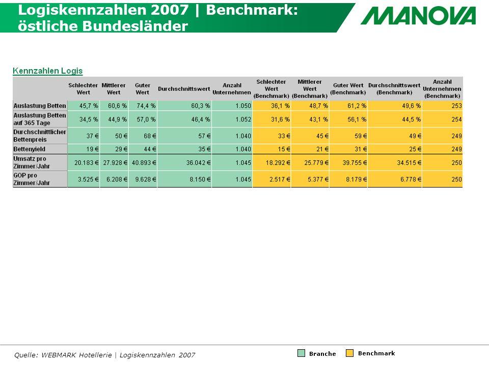 Logiskennzahlen 2007 | Benchmark: östliche Bundesländer Quelle: WEBMARK Hotellerie | Logiskennzahlen 2007