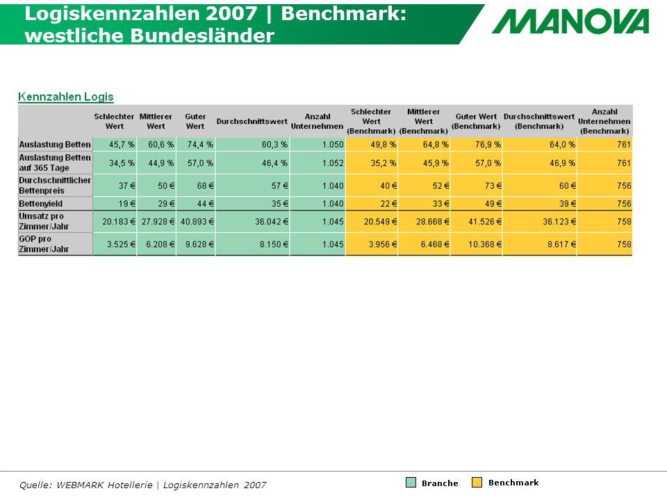 Logiskennzahlen 2007 | Benchmark: westliche Bundesländer Quelle: WEBMARK Hotellerie | Logiskennzahlen 2007