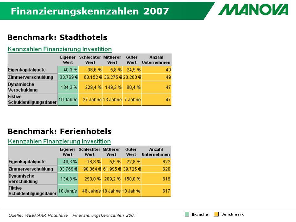 Finanzierungskennzahlen 2007 Quelle: WEBMARK Hotellerie | Finanzierungskennzahlen 2007 Benchmark: Stadthotels Benchmark: Ferienhotels