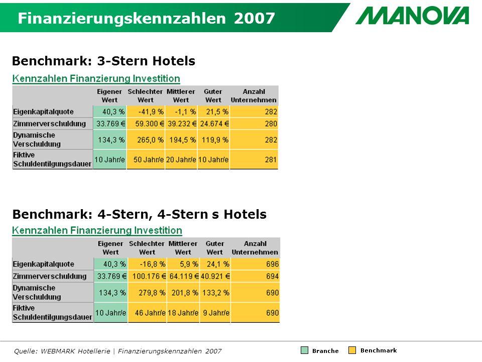 Finanzierungskennzahlen 2007 Quelle: WEBMARK Hotellerie | Finanzierungskennzahlen 2007 Benchmark: 3-Stern Hotels Benchmark: 4-Stern, 4-Stern s Hotels