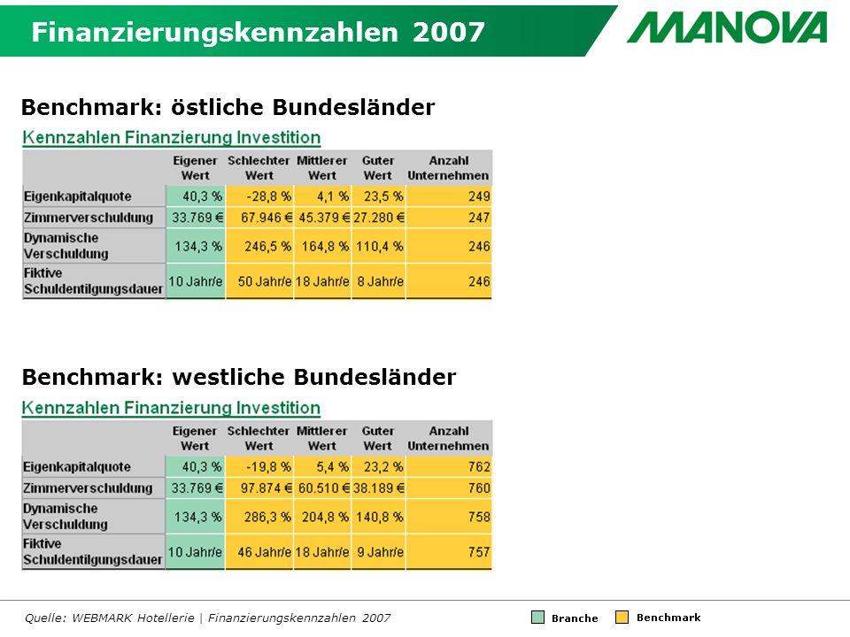 Finanzierungskennzahlen 2007 Quelle: WEBMARK Hotellerie | Finanzierungskennzahlen 2007 Benchmark: östliche Bundesländer Benchmark: westliche Bundesländer