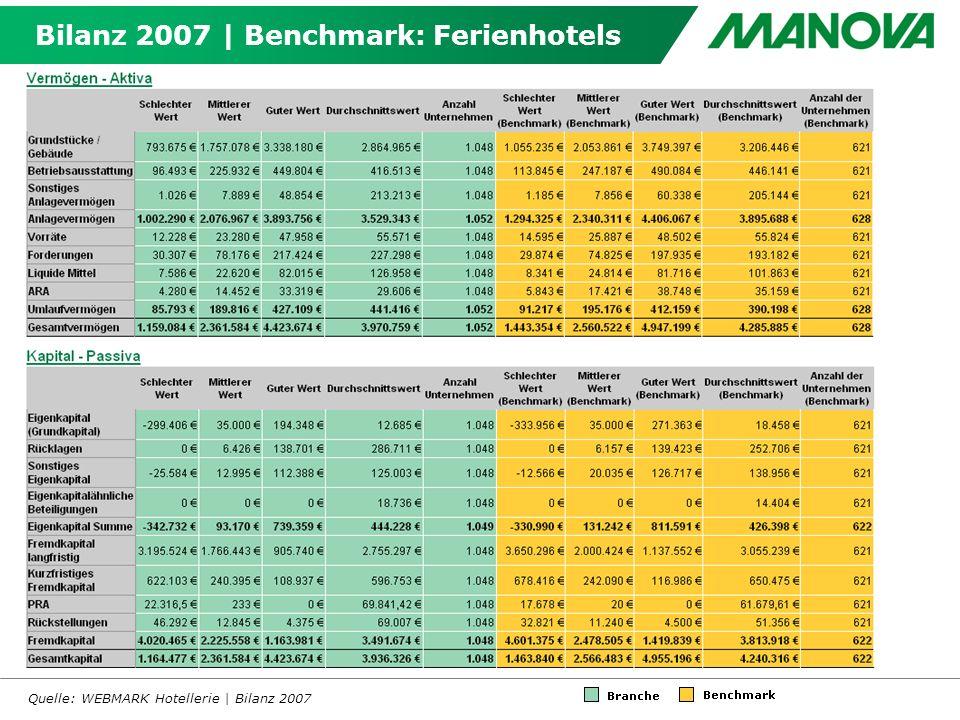 Bilanz 2007 | Benchmark: Ferienhotels Quelle: WEBMARK Hotellerie | Bilanz 2007