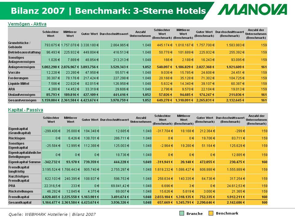 Bilanz 2007 | Benchmark: 3-Sterne Hotels Quelle: WEBMARK Hotellerie | Bilanz 2007
