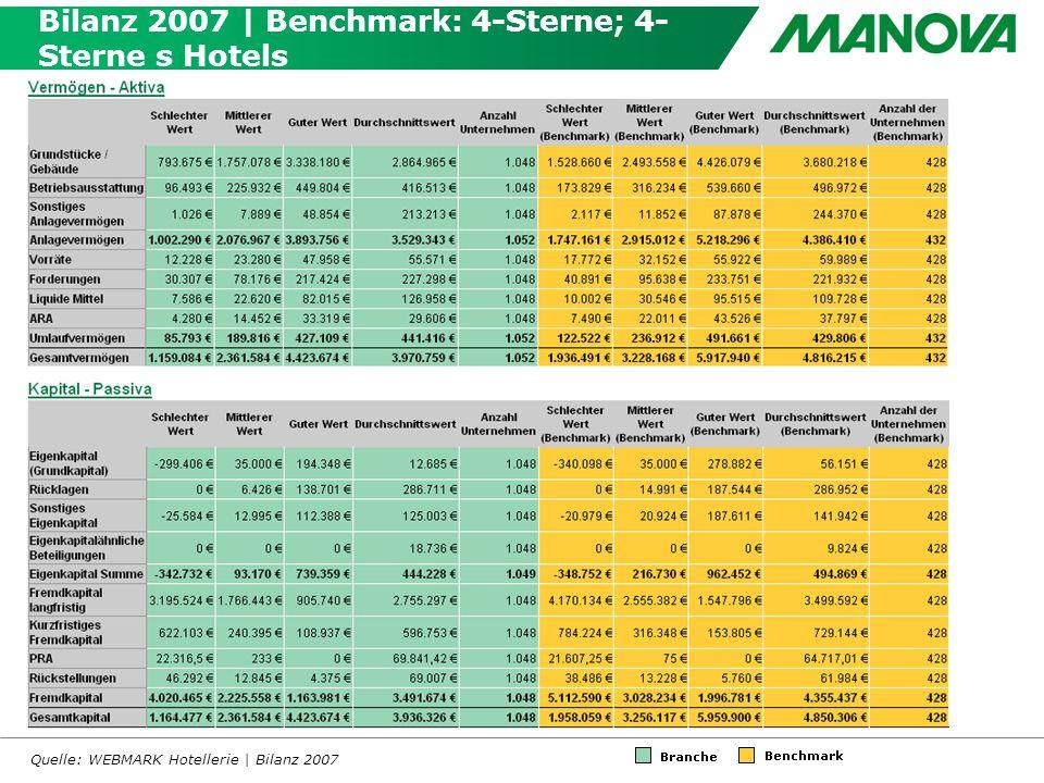 Bilanz 2007 | Benchmark: 4-Sterne; 4- Sterne s Hotels Quelle: WEBMARK Hotellerie | Bilanz 2007