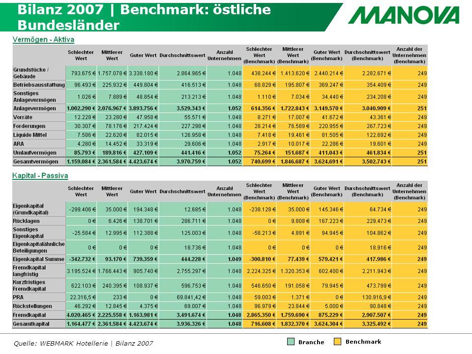Bilanz 2007 | Benchmark: östliche Bundesländer Quelle: WEBMARK Hotellerie | Bilanz 2007