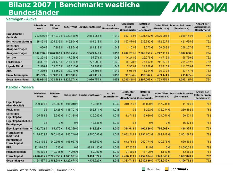Bilanz 2007 | Benchmark: westliche Bundesländer Quelle: WEBMARK Hotellerie | Bilanz 2007