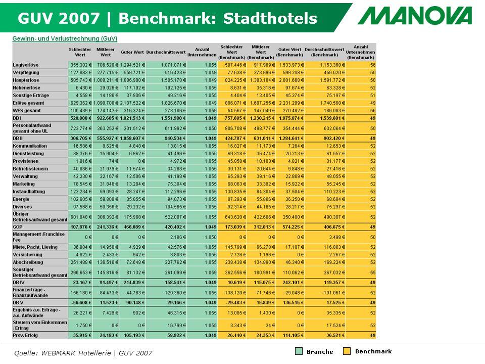 GUV 2007 | Benchmark: Stadthotels Quelle: WEBMARK Hotellerie | GUV 2007