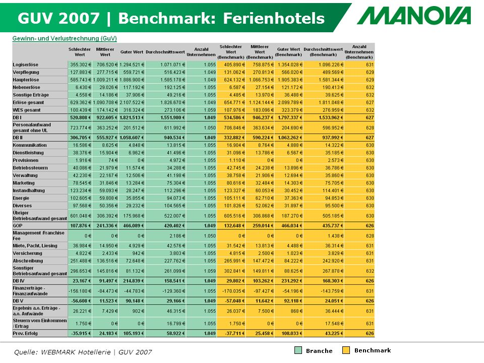GUV 2007 | Benchmark: Ferienhotels Quelle: WEBMARK Hotellerie | GUV 2007