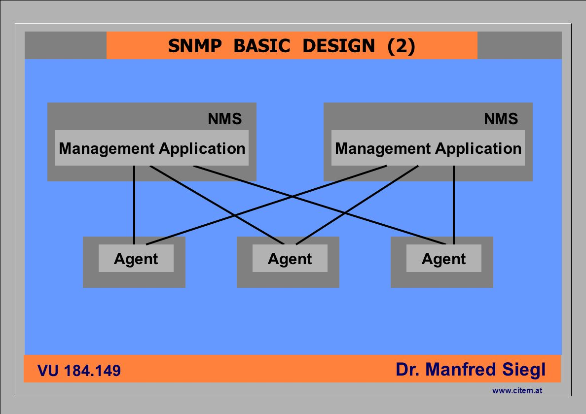 ciiema CITEM - Dr. Siegl VU 184.149 Dr. Manfred Siegl www.citem.at NMS SNMP BASIC DESIGN (2) Agent Management Application NMS Management Application