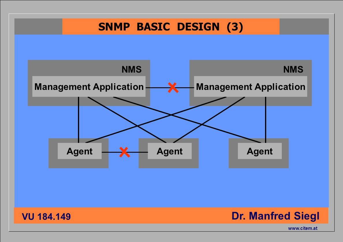 ciiema CITEM - Dr. Siegl VU 184.149 Dr. Manfred Siegl www.citem.at NMS SNMP BASIC DESIGN (3) Agent Management Application