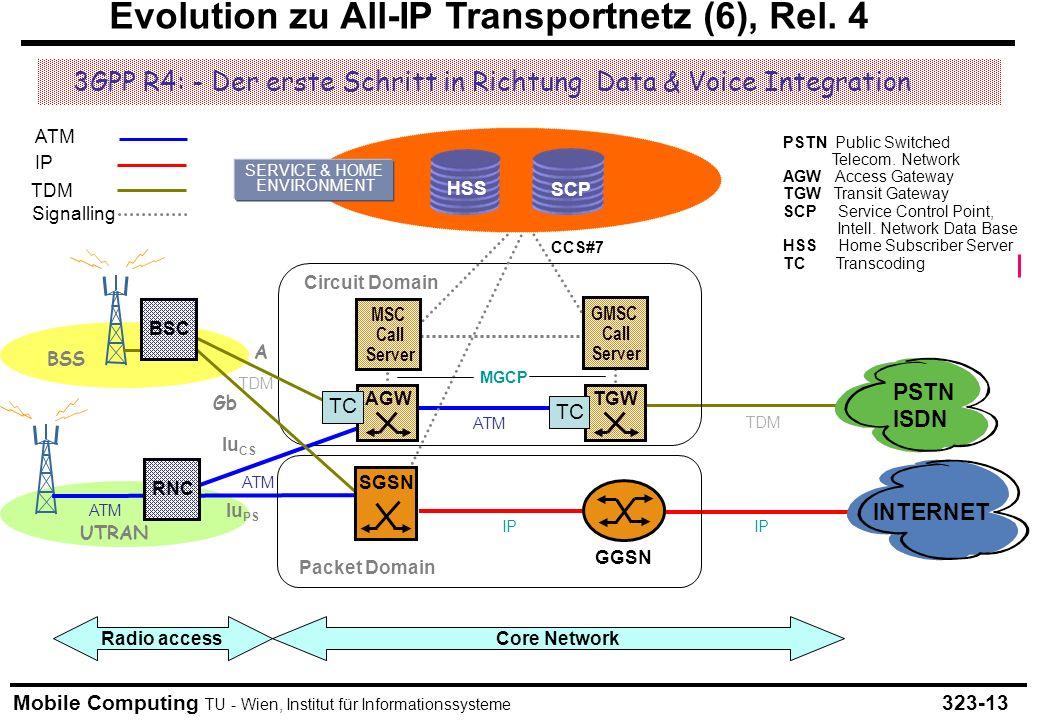 Mobile Computing TU - Wien, Institut für Informationssysteme Evolution zu All-IP Transportnetz (6), Rel. 4 323-13 UTRAN PSTN ISDN Iu PS Iu CS Packet D