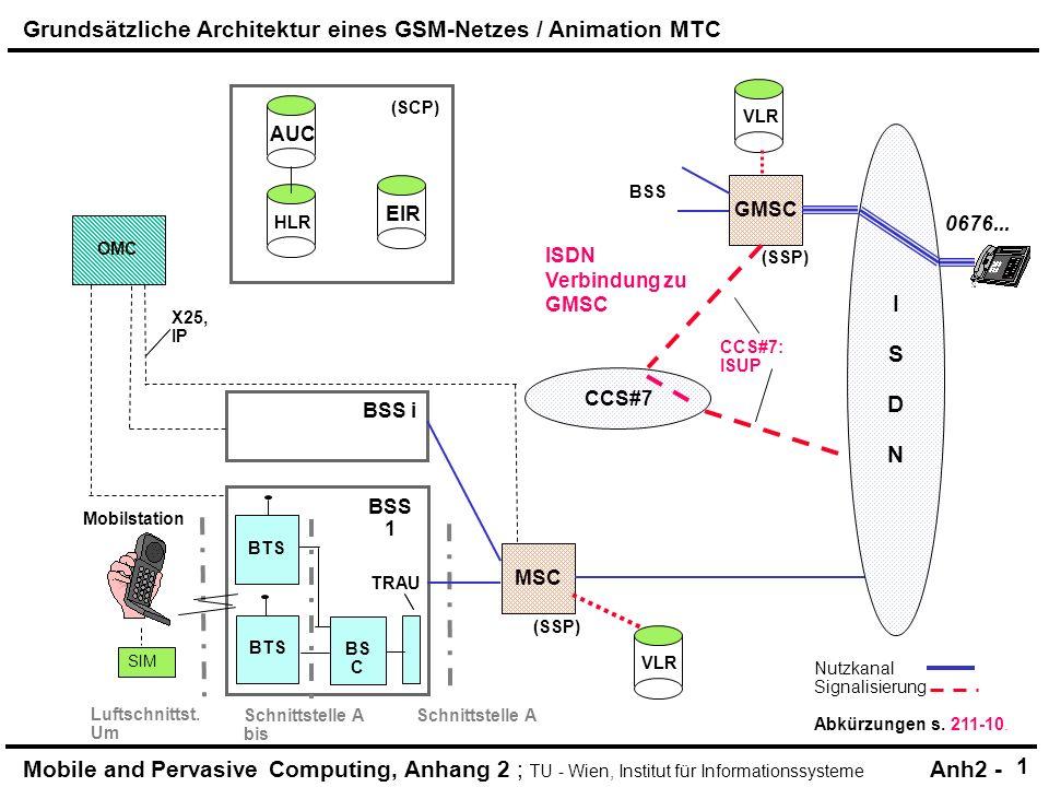 Mobile and Pervasive Computing, Anhang 2 ; TU - Wien, Institut für Informationssysteme Anh2 - HLR (SCP) AUC OMC CCS#7: MAP BSS i TRAU SIM X25, IP BSS 1 BTS Mobilstation (SSP) CCS#7 MSC GMSC VLR CCS#7: MAP zu HLR ISDNISDN EIR BS C BTS (SSP) VLR BSS Nutzkanal Signalisierung Abkürzungen s.