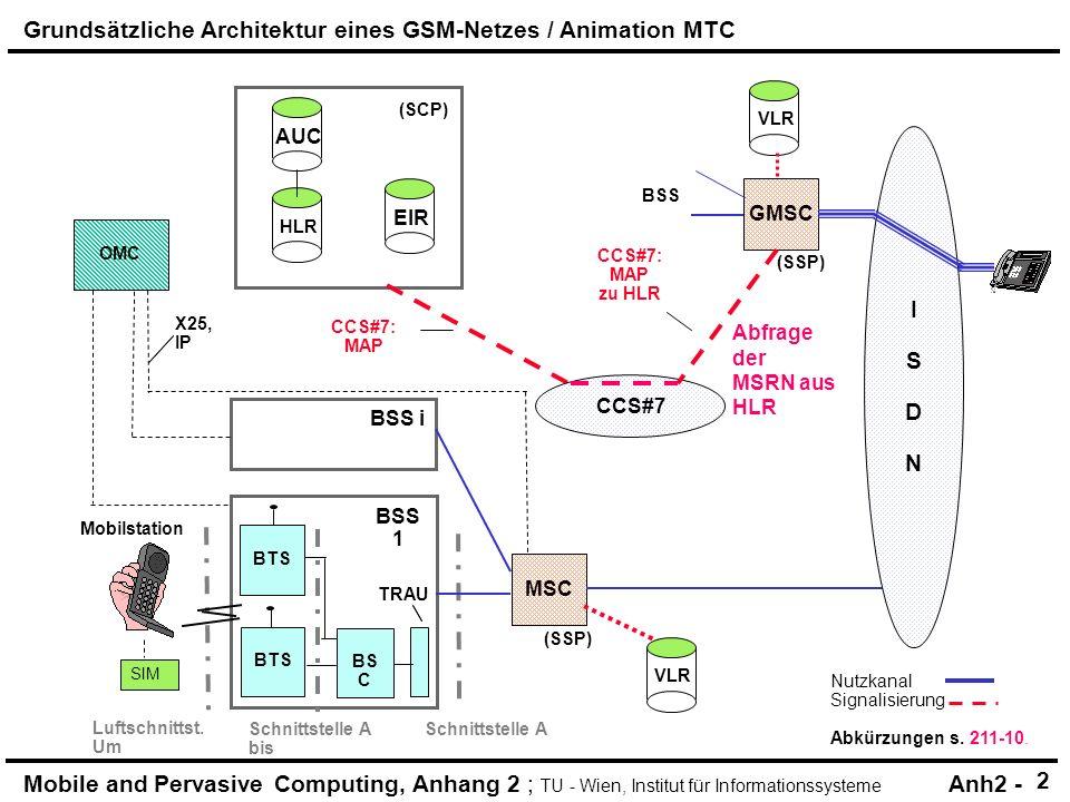 Mobile and Pervasive Computing, Anhang 2 ; TU - Wien, Institut für Informationssysteme Anh2 - HLR (SCP) AUC OMC BSS i TRAU SIM X25, IP BSS 1 BTS Mobilstation CCS#7: ISUP (SSP) CCS#7 MSC GMSC VLR ISDNISDN EIR BS C BTS (SSP) VLR BSS Nutzkanal Signalisierung Abkürzungen s.