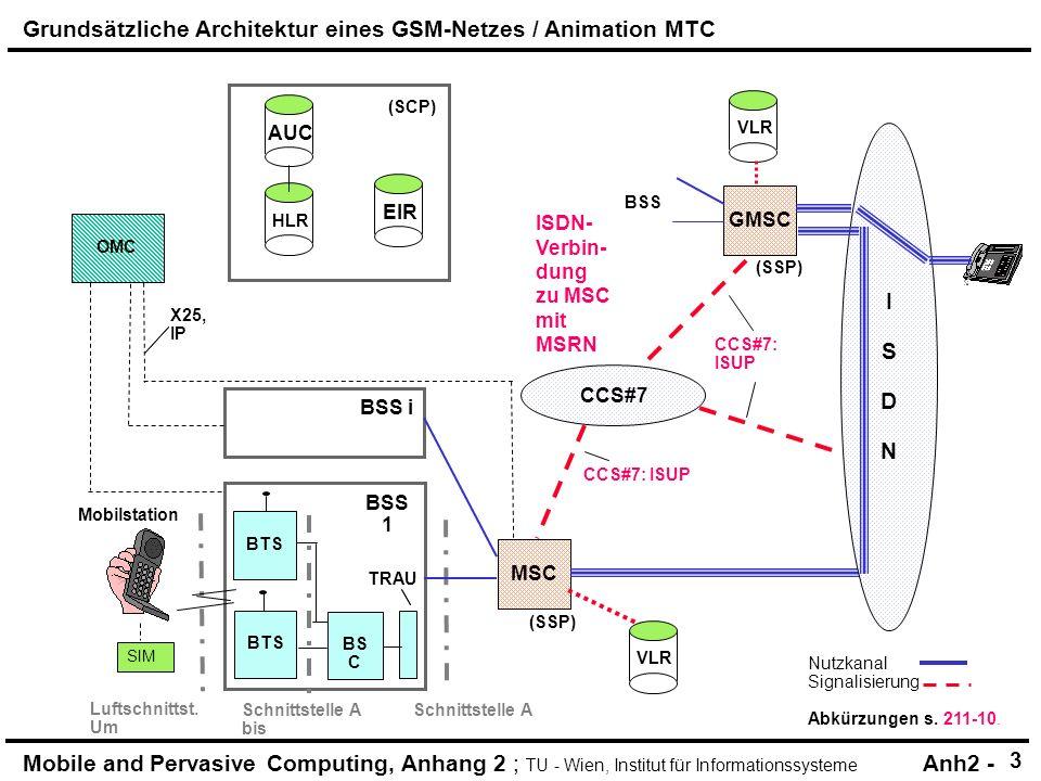 Mobile and Pervasive Computing, Anhang 2 ; TU - Wien, Institut für Informationssysteme Anh2 - HLR (SCP) AUC OMC BSS i TRAU SIM X25, IP BSS 1 BTS Mobilstation (SSP) CCS#7 MSC GMSC VLR ISDNISDN EIR BS C BTS (SSP) VLR BSS Nutzkanal Signalisierung Abkürzungen s.