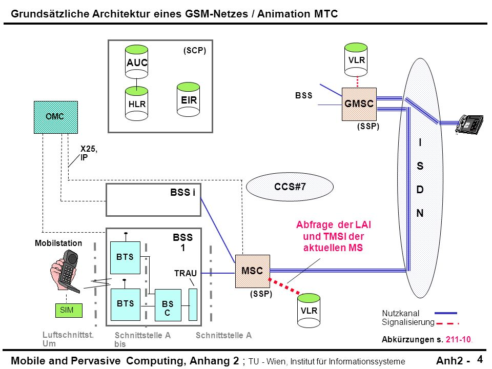 Mobile and Pervasive Computing, Anhang 2 ; TU - Wien, Institut für Informationssysteme Anh2 - Nutzkanal Signalisierung Abkürzungen s.