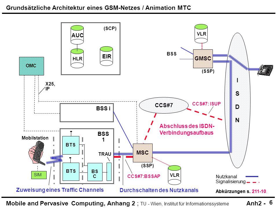 Mobile and Pervasive Computing, Anhang 2 ; TU - Wien, Institut für Informationssysteme Anh2 - Nutzkanal Signalisierung Abkürzungen s. 211-10. HLR (SCP