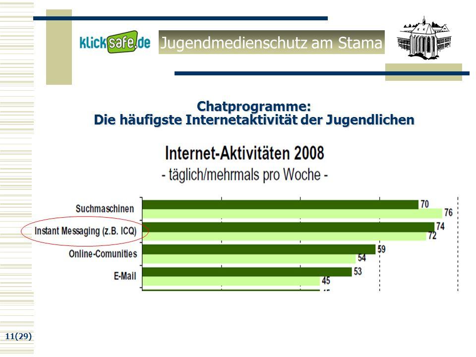 Jugendmedienschutz am Stama 11(29) Chatprogramme: Die häufigste Internetaktivität der Jugendlichen