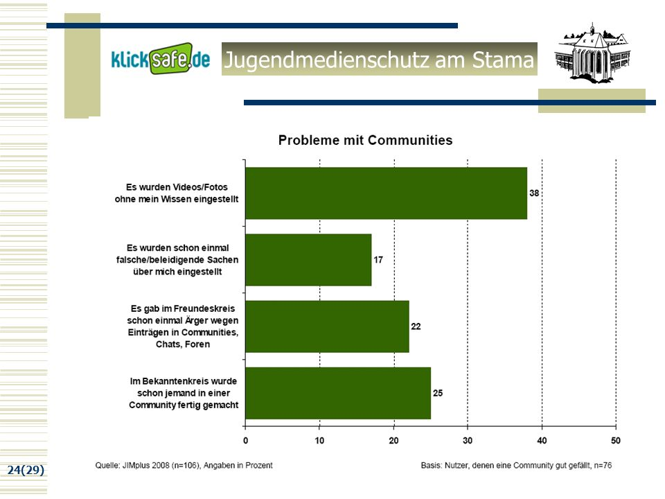 Jugendmedienschutz am Stama 24(29) Online Communities
