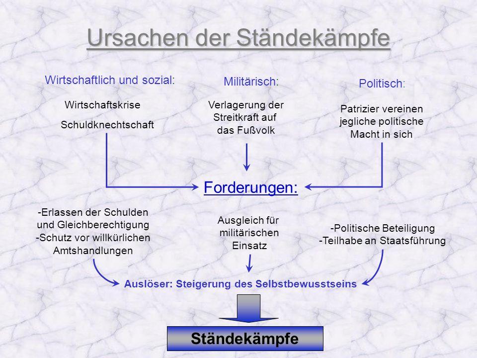 Ursachen der Ständekämpfe Wirtschaftlich und sozial: Militärisch: Politisch: Wirtschaftskrise Schuldknechtschaft Verlagerung der Streitkraft auf das F