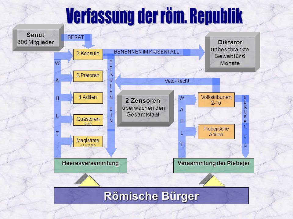 Römische Bürger Heeresversammlung Versammlung der Plebejer WÄHLTWÄHLT 2 Konsuln 2 Prätoren 4 Ädilen Quästoren 2-40 Magistrate + Liktoren BERUFENEINBER