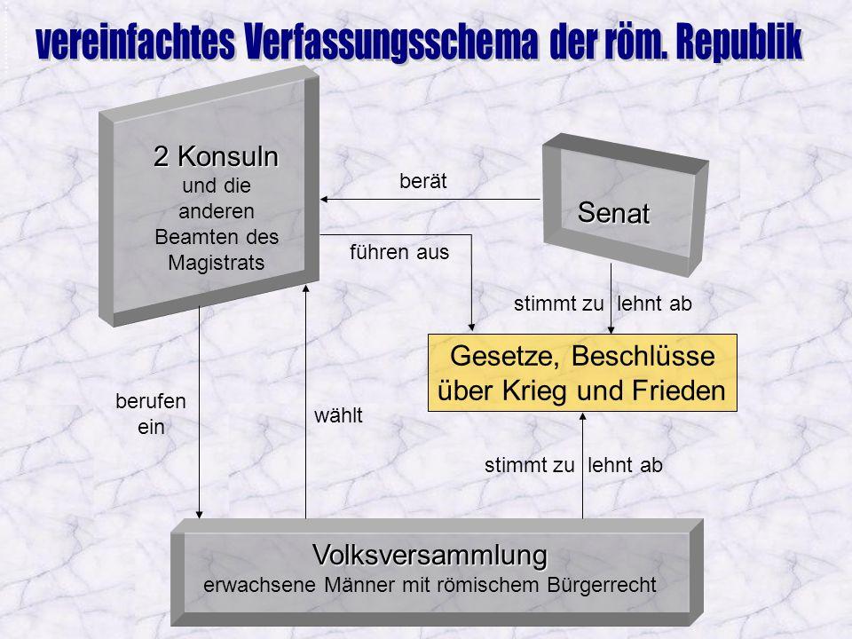 Volksversammlung erwachsene Männer mit römischem Bürgerrecht stimmt zu lehnt ab Gesetze, Beschlüsse über Krieg und Frieden wählt 2 Konsuln und die and
