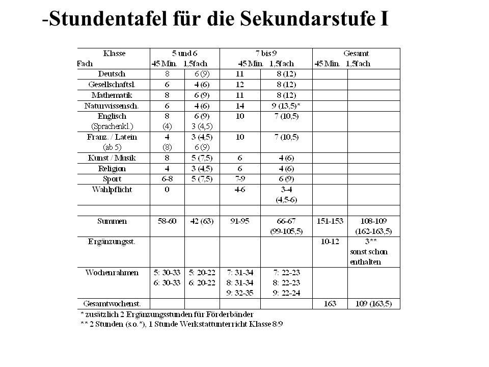 -Stundentafel für die Sekundarstufe I