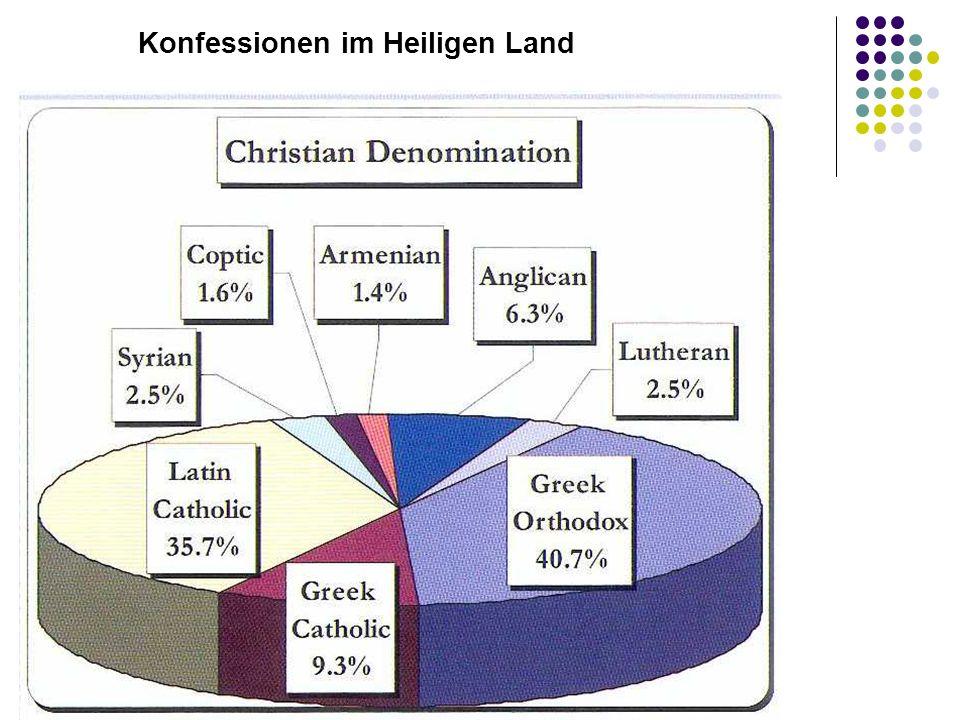 Konfessionen im Heiligen Land