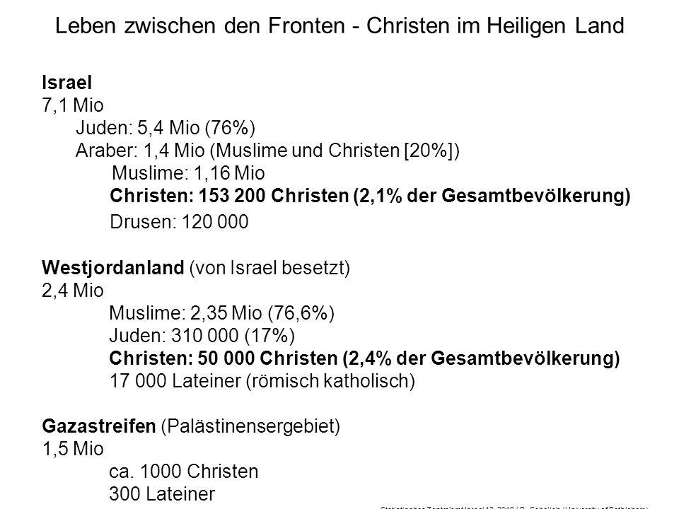 Leben zwischen den Fronten - Christen im Heiligen Land Israel 7,1 Mio Juden: 5,4 Mio (76%) Araber: 1,4 Mio (Muslime und Christen [20%]) Muslime: 1,16 Mio Christen: 153 200 Christen (2,1% der Gesamtbevölkerung) Drusen: 120 000 Westjordanland (von Israel besetzt) 2,4 Mio Muslime: 2,35 Mio (76,6%) Juden: 310 000 (17%) Christen: 50 000 Christen (2,4% der Gesamtbevölkerung) 17 000 Lateiner (römisch katholisch) Gazastreifen (Palästinensergebiet) 1,5 Mio ca.