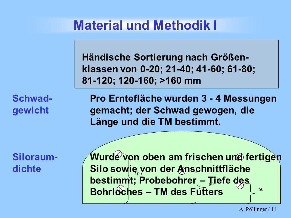 A. Pöllinger / 11 Material und Methodik I 100 60 80 Siloraum- dichte Wurde von oben am frischen und fertigen Silo sowie von der Anschnittfläche bestim