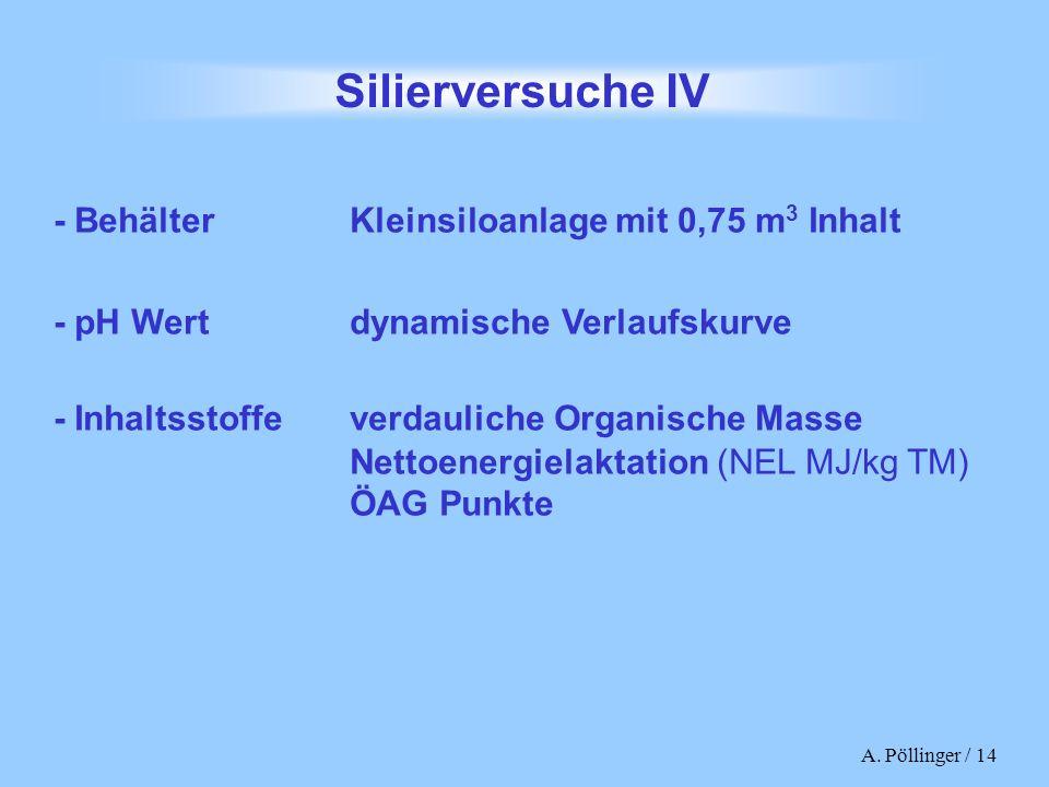 A. Pöllinger / 14 Silierversuche IV - Inhaltsstoffe verdauliche Organische Masse Nettoenergielaktation (NEL MJ/kg TM) ÖAG Punkte - pH Wert dynamische