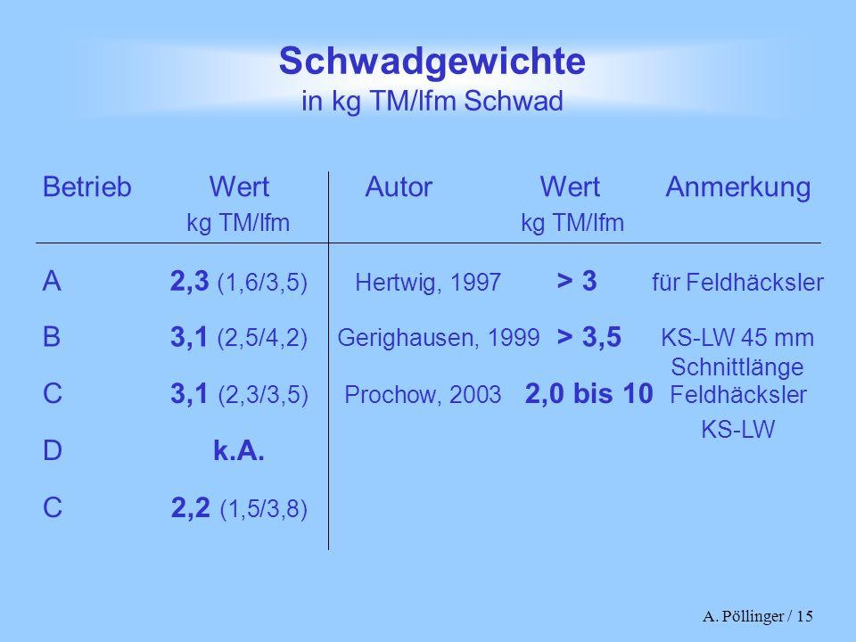 A. Pöllinger / 15 Schwadgewichte in kg TM/lfm Schwad Betrieb WertAutorWertAnmerkung kg TM/lfm kg TM/lfm A 2,3 (1,6/3,5)Hertwig, 1997 > 3 für Feldhäcks