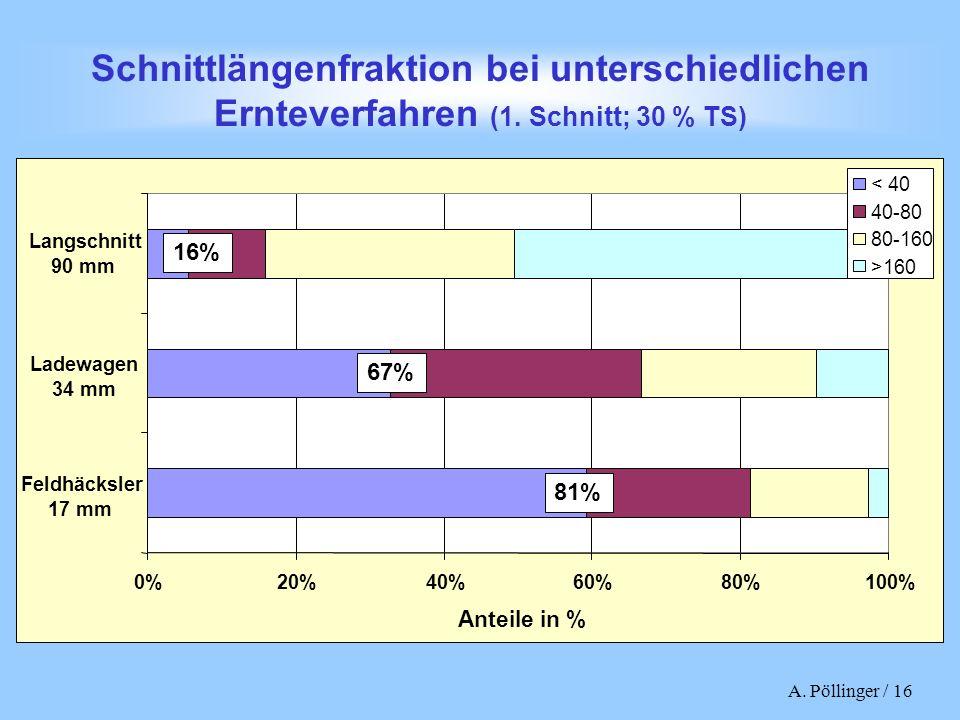 A. Pöllinger / 16 Schnittlängenfraktion bei unterschiedlichen Ernteverfahren (1. Schnitt; 30 % TS) 0%20%40%60%80%100% Feldhäcksler 17 mm Ladewagen 34